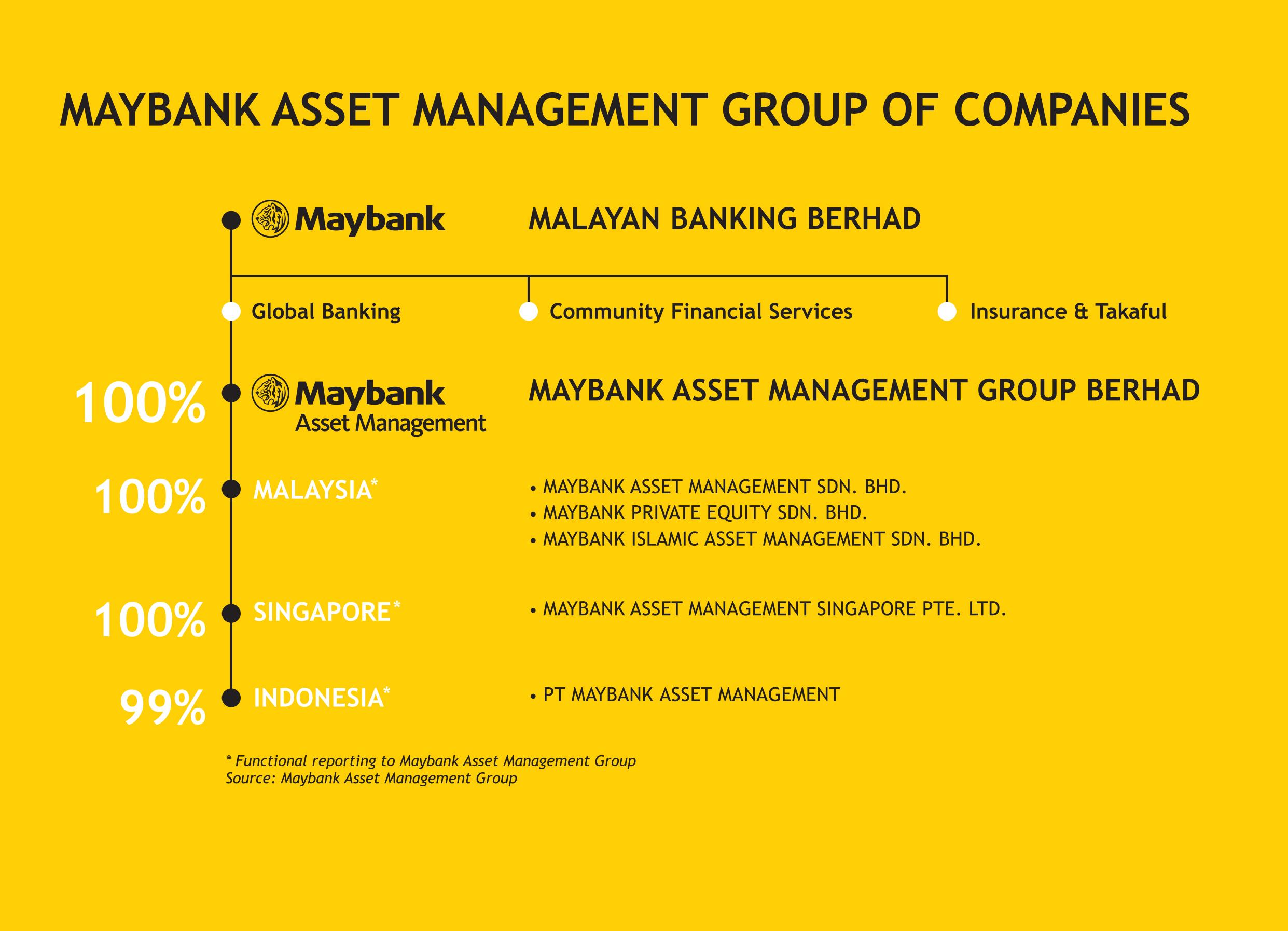 Maybank Asset Management